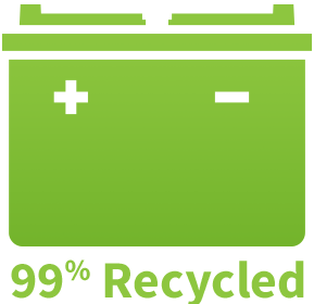 Lead-acid vehicle batteries are the most recycled consumer product in the U.S. - more than newspaper, glass, etc.