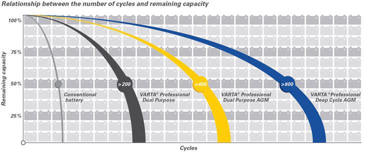 Relación entre el número de ciclos y la capacidad residual